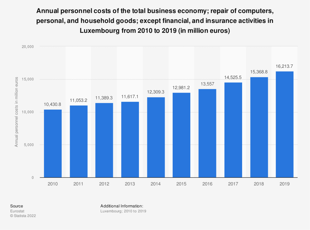 Statistic: Annual personnel costs of the total business economy; repair of computers, personal and household goods; except financial and insurance activities in Luxembourg from 2008 to 2016 (in million euros) | Statista