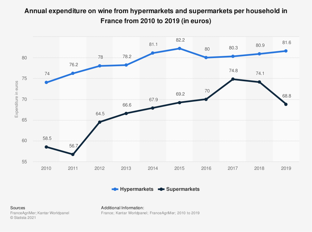 Statistic: Annual expenditure on wine from hypermarkets and supermarkets per household in France from 2010 to 2019 (in euros)  | Statista