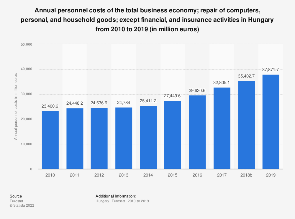 Statistic: Annual personnel costs of the total business economy; repair of computers, personal and household goods; except financial and insurance activities in Hungary from 2008 to 2015 (in million euros) | Statista
