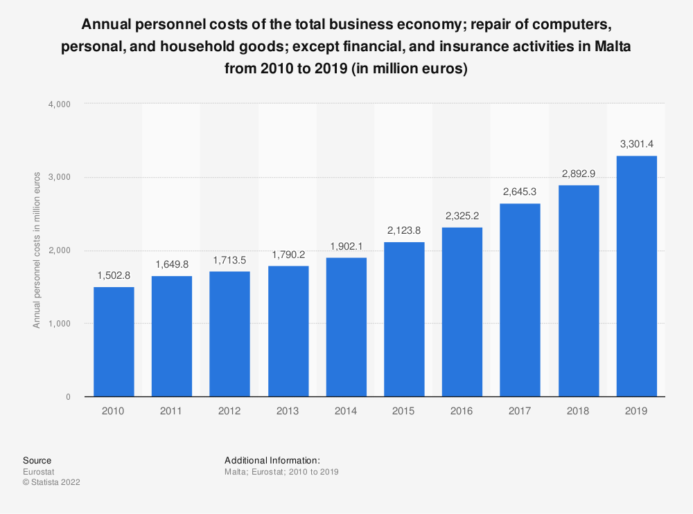 Statistic: Annual personnel costs of the total business economy; repair of computers, personal and household goods; except financial and insurance activities in Malta from 2008 to 2015 (in million euros) | Statista