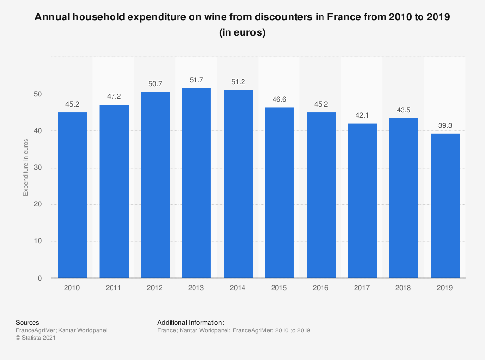 Statistic: Annual household expenditure on wine from discounters in France from 2010 to 2016 (in euros) | Statista