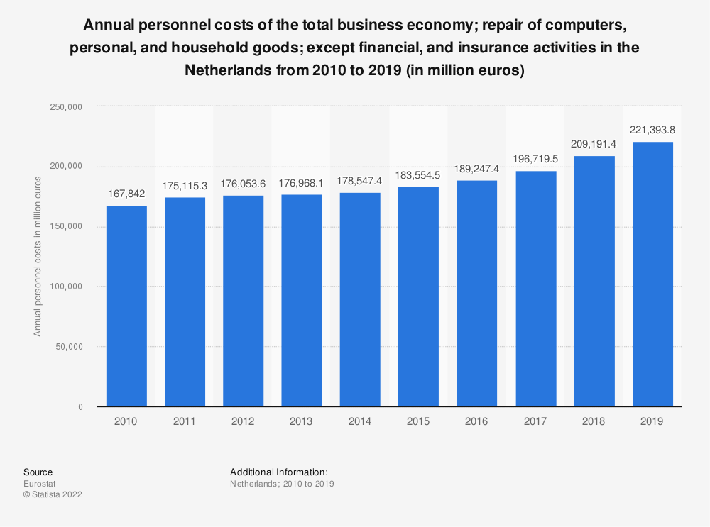 Statistic: Annual personnel costs of the total business economy; repair of computers, personal and household goods; except financial and insurance activities in the Netherlands from 2008 to 2016 (in million euros) | Statista