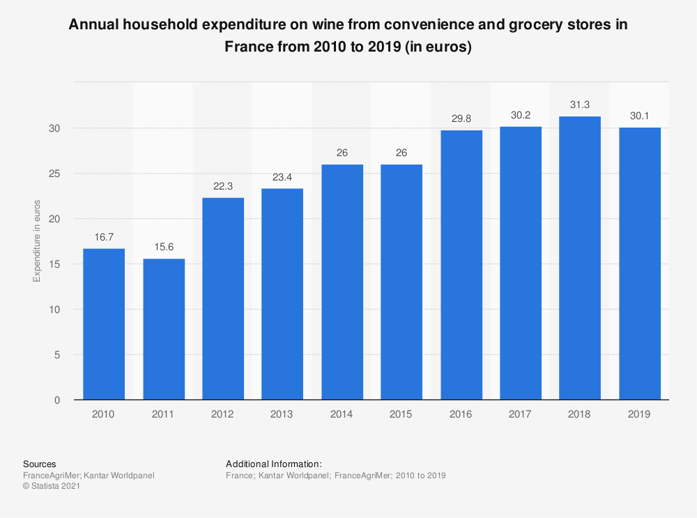 Statistic: Annual household expenditure on wine from convenience and grocery stores in France from 2010 to 2019 (in euros) | Statista