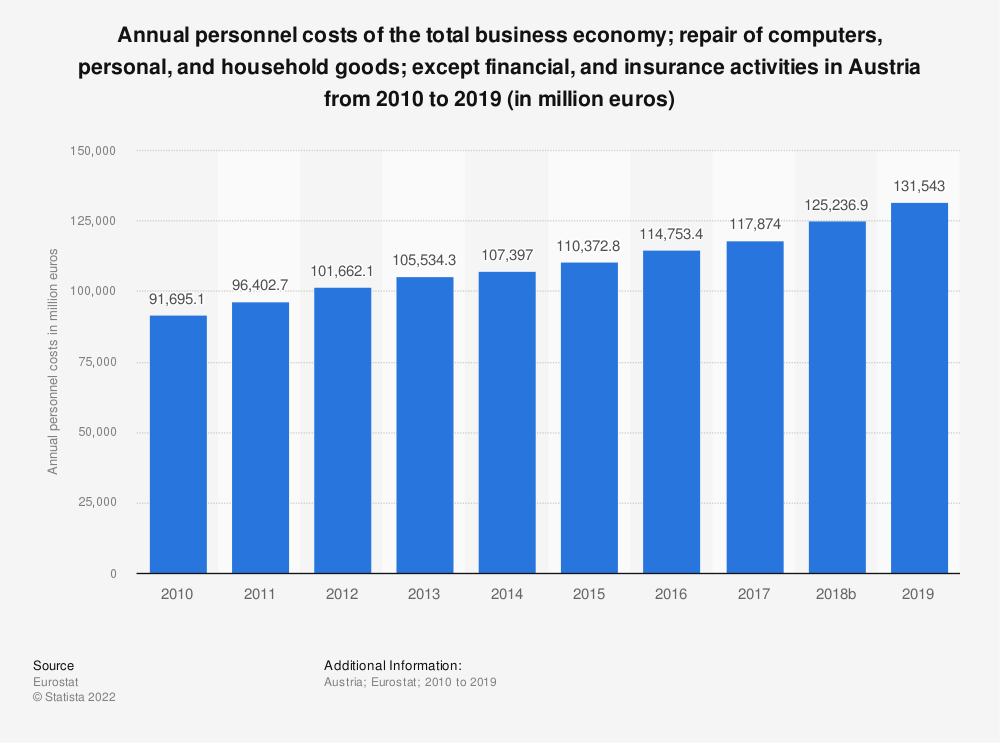 Statistic: Annual personnel costs of the total business economy; repair of computers, personal and household goods; except financial and insurance activities in Austria from 2008 to 2015 (in million euros) | Statista