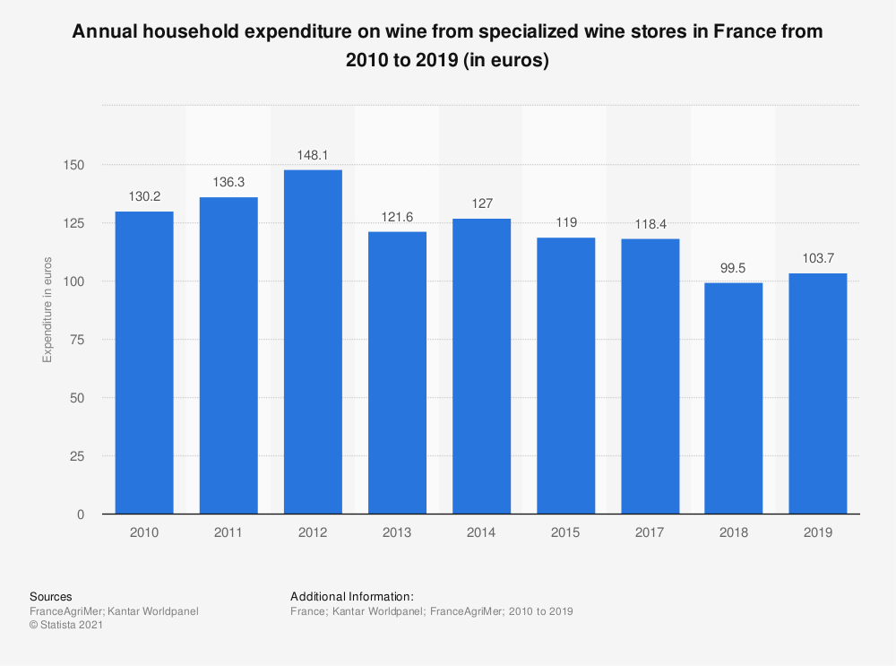 Statistic: Annual household expenditure on wine from specialized wine stores in France from 2010 to 2016 (in euros) | Statista