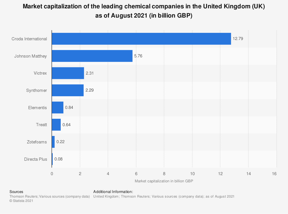 Statistic: Market capitalization of the leading chemical companies in the United Kingdom (UK) as of July 2020 (in billion GBP) | Statista