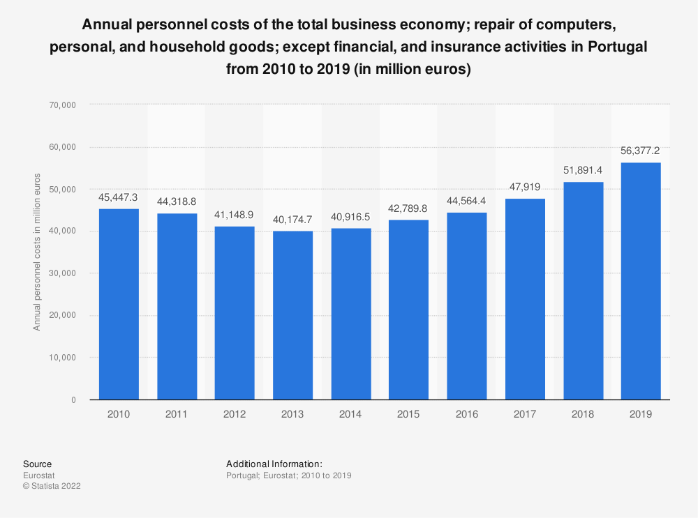 Statistic: Annual personnel costs of the total business economy; repair of computers, personal and household goods; except financial and insurance activities in Portugal from 2008 to 2015 (in million euros) | Statista