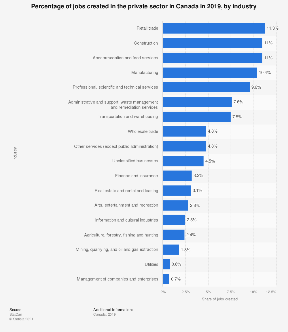 Statistic: Percentage of jobs created in the private sector in Canada in 2016, by industry | Statista