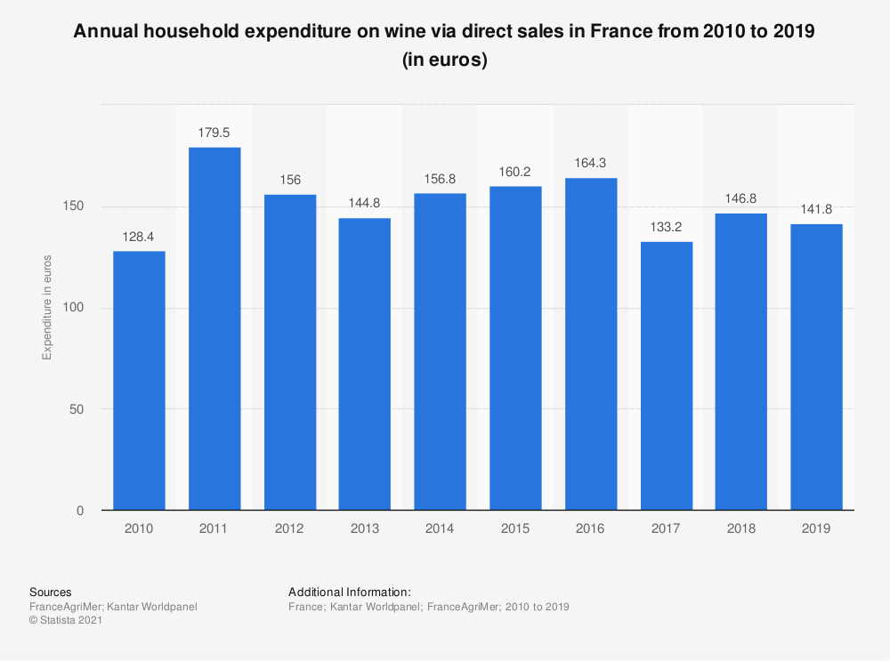 Statistic: Annual household expenditure on wine via direct sales in France from 2010 to 2016 (in euros)  | Statista