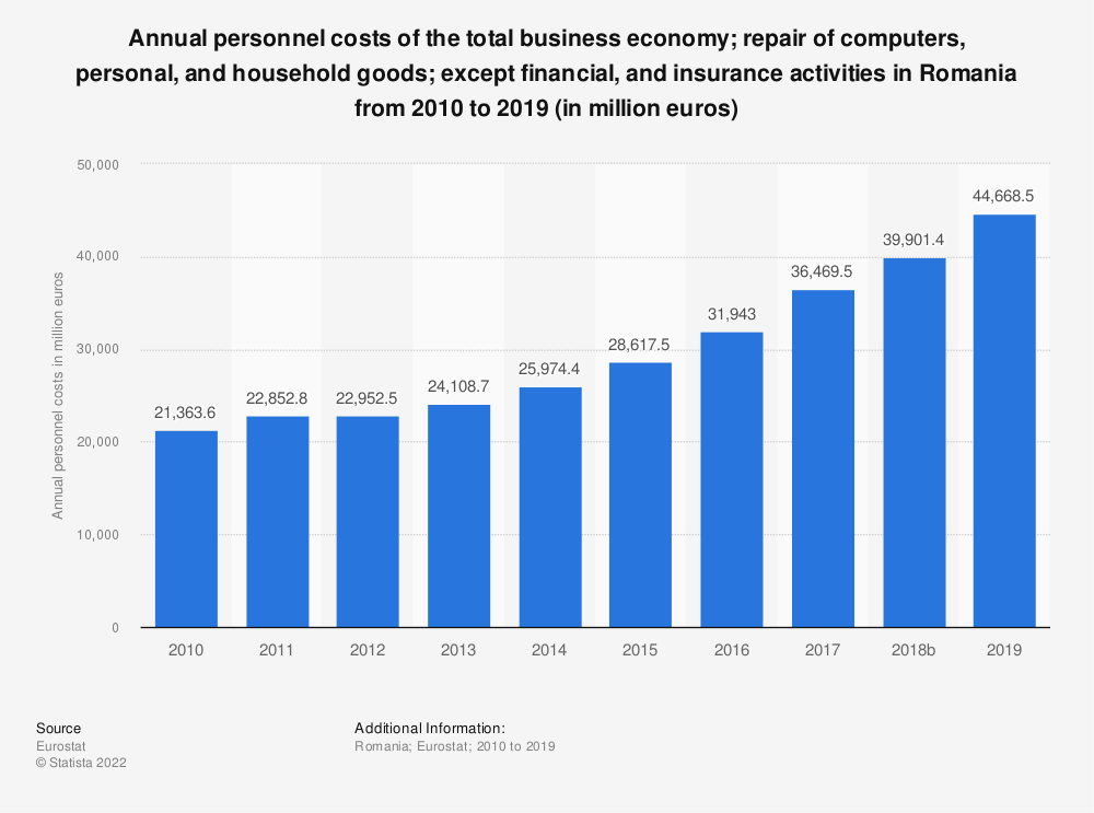 Statistic: Annual personnel costs of the total business economy; repair of computers, personal and household goods; except financial and insurance activities in Romania from 2008 to 2015 (in million euros) | Statista