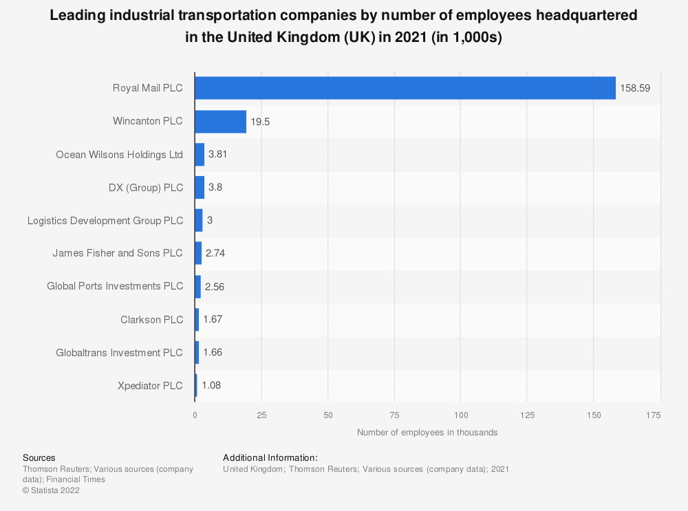 Statistic: Leading industrial transportation companies by number of employees headquartered in the United Kingdom (UK) in 2019 | Statista