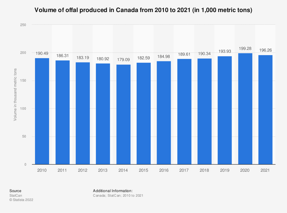 Statistic: Volume of offal produced in Canada from 2010 to 2019 (in 1,000 metric tons) | Statista