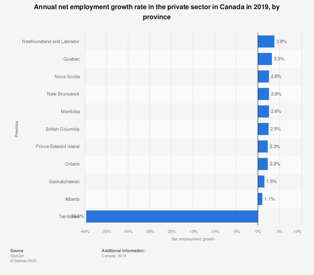 Statistic: Annual net employment growth rate in the private sector in Canada in 2018, by province | Statista