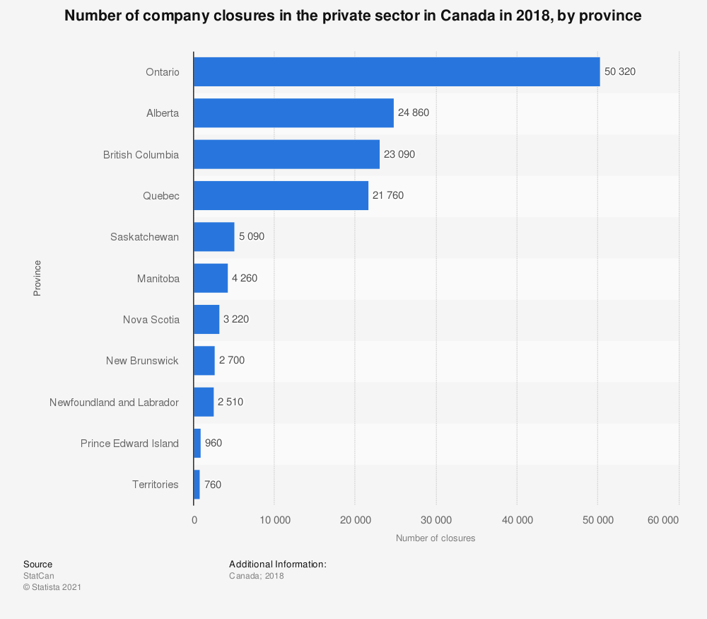 Statistic: Number of company closures in the private sector in Canada in 2018, by province   Statista
