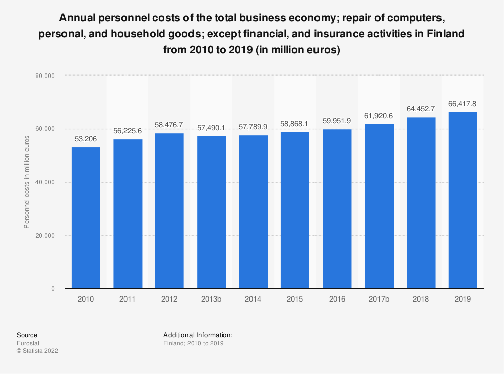 Statistic: Annual personnel costs of the total business economy; repair of computers, personal and household goods; except financial and insurance activities in Finland from 2008 to 2016 (in million euros) | Statista