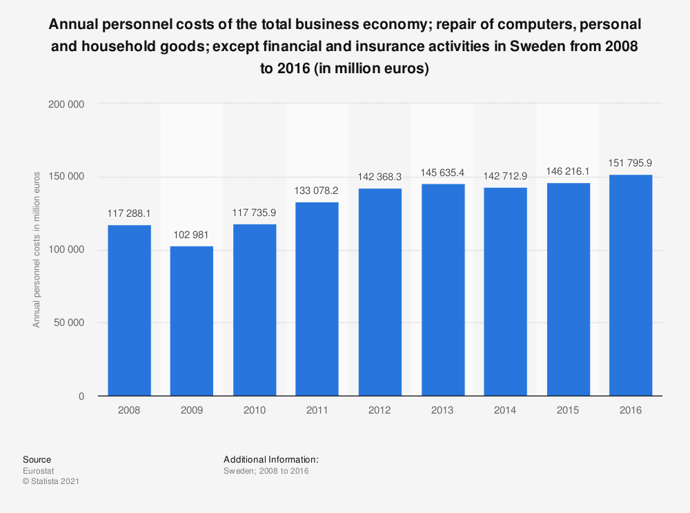 Statistic: Annual personnel costs of the total business economy; repair of computers, personal and household goods; except financial and insurance activities in Sweden from 2008 to 2016 (in million euros) | Statista