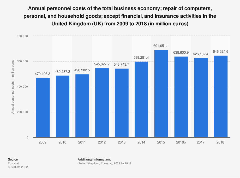 Statistic: Annual personnel costs of the total business economy; repair of computers, personal and household goods; except financial and insurance activities in the United Kingdom (UK) from 2008 to 2016 (in million euros)   Statista