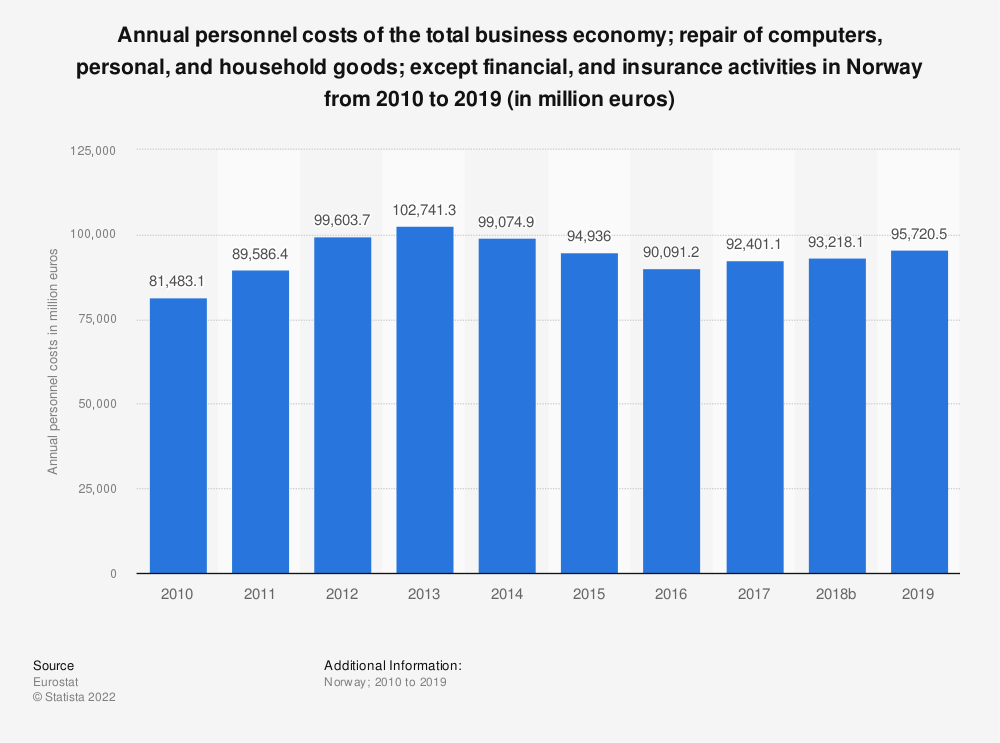 Statistic: Annual personnel costs of the total business economy&#x3B; repair of computers, personal and household goods&#x3B; except financial and insurance activities in Norway from 2009 to 2016 (in million euros) | Statista