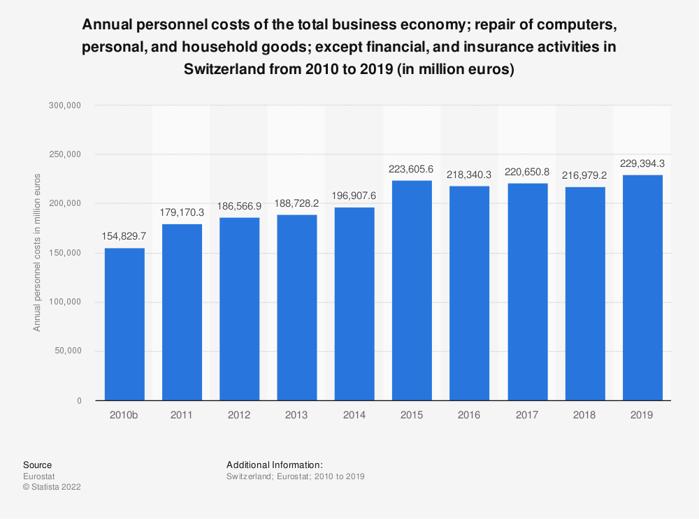 Statistic: Annual personnel costs of the total business economy; repair of computers, personal and household goods; except financial and insurance activities in Switzerland from 2010 to 2015 (in million euros) | Statista