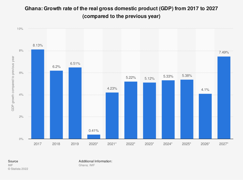 Statistic: Ghana: Growth rate of the real gross domestic product (GDP) from 2014 to 2024 (compared to the previous year) | Statista