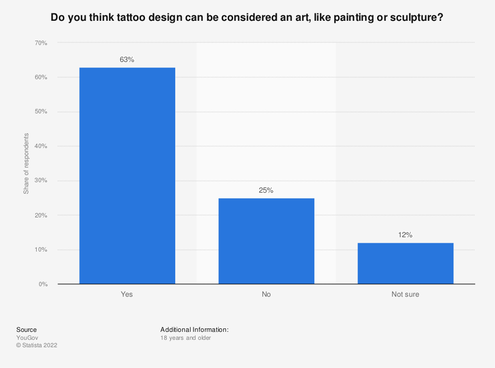 Statistic: Do you think tattoo design can be considered an art, like painting or sculpture? | Statista