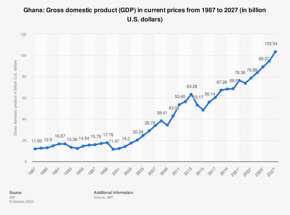 Statistic: Ghana: Gross domestic product (GDP) in current prices from 1984 to 2021 (in billion international dollars) | Statista