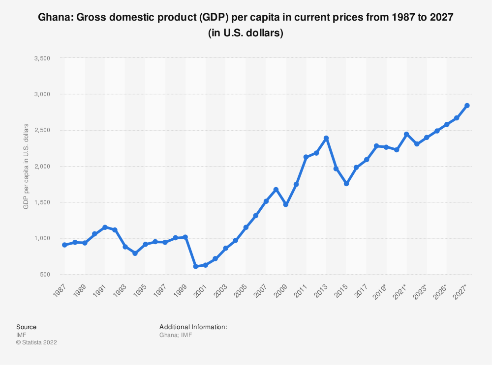 Statistic: Ghana: Gross domestic product (GDP) per capita in current prices from 1984 to 2024 (in U.S. dollars) | Statista