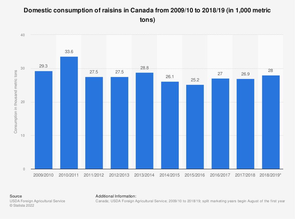 Statistic: Domestic consumption of raisins in Canada from 2009/10 to 2018/19 (in 1,000 metric tons) | Statista