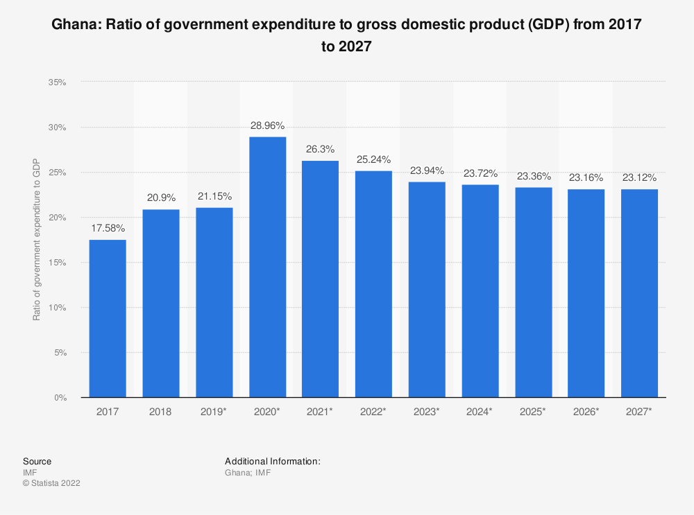 Statistic: Ghana: Ratio of government expenditure to gross domestic product (GDP) from 2014 to 2024 | Statista