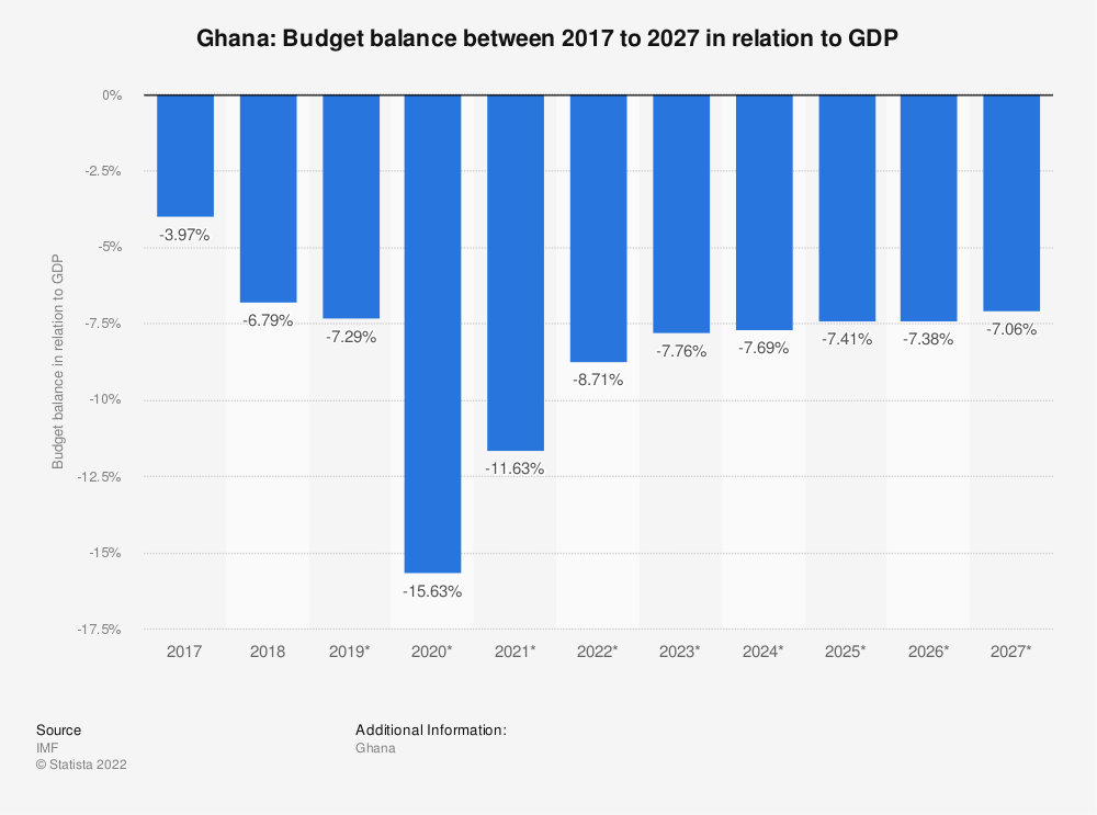 Statistic: Ghana: Budget balance between 2016 to 2026 in relation to GDP | Statista