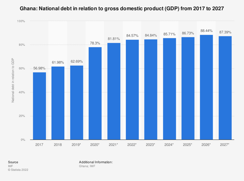 Statistic: Ghana: National debt in relation to gross domestic product (GDP) from 2014 to 2024 | Statista