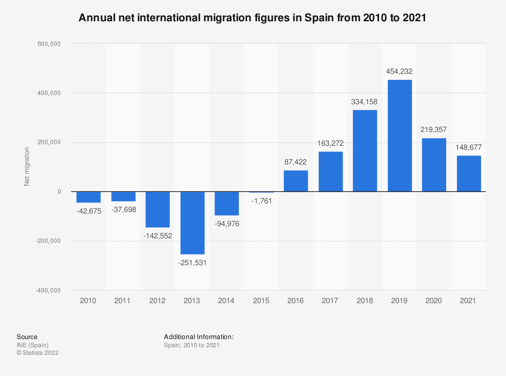 Statistic: Net migration rate in Spain from 2010 to 2017 | Statista