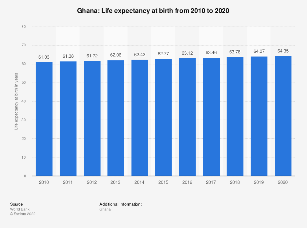 Statistic: Ghana: Life expectancy at birth from 2007 to 2017 | Statista