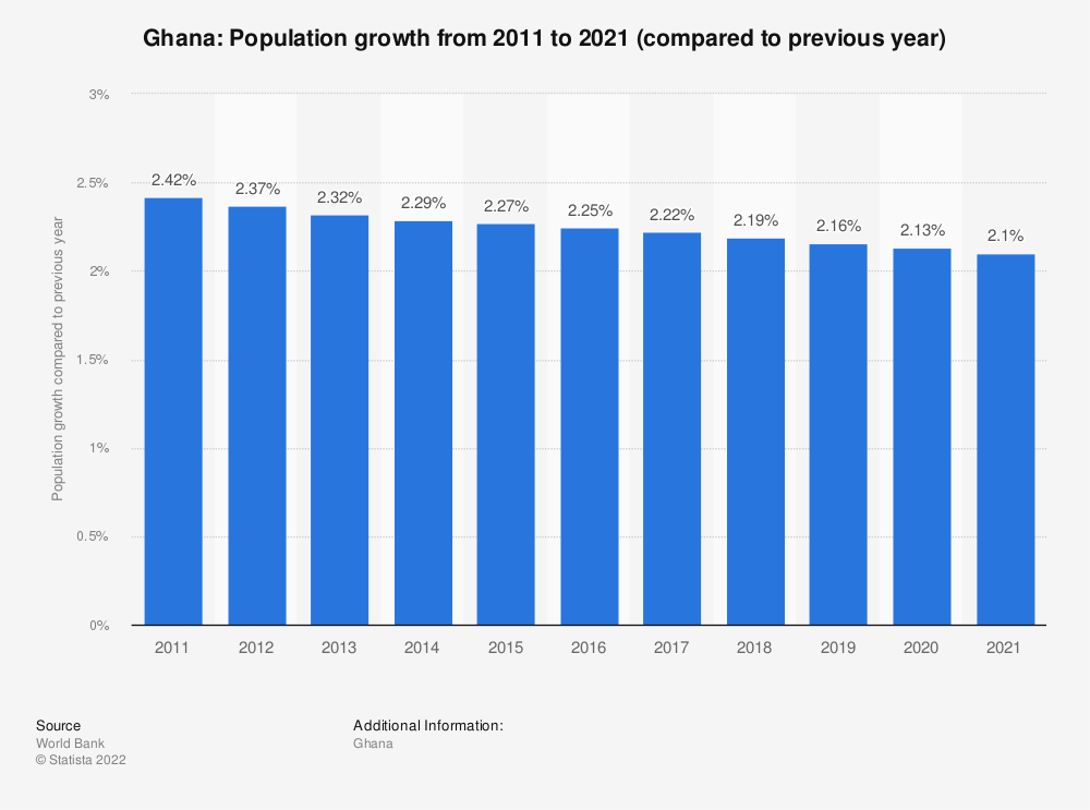 Statistic: Ghana: Population growth from 2008 to 2018 (compared to previous year) | Statista