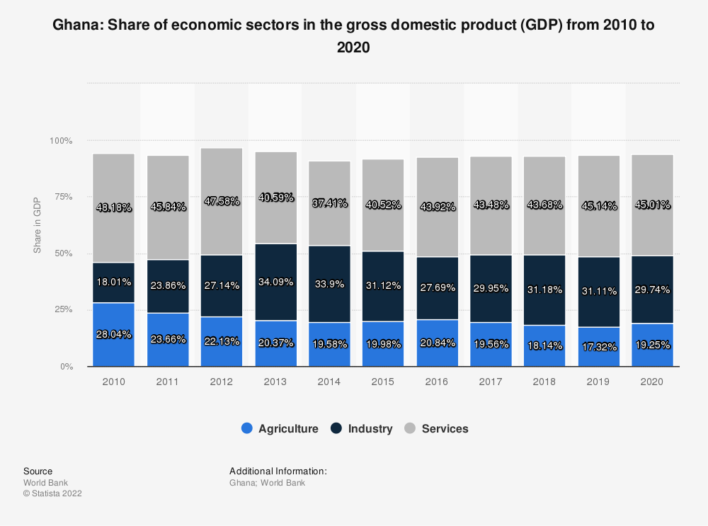 Statistic: Ghana: Share of economic sectors in the gross domestic product (GDP) from 2008 to 2018 | Statista