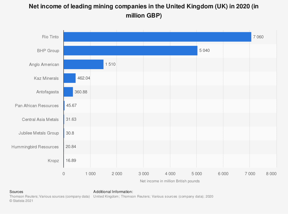Statistic: Net income of leading mining companies in the United Kingdom (UK) in 2019 (in billion GBP) | Statista