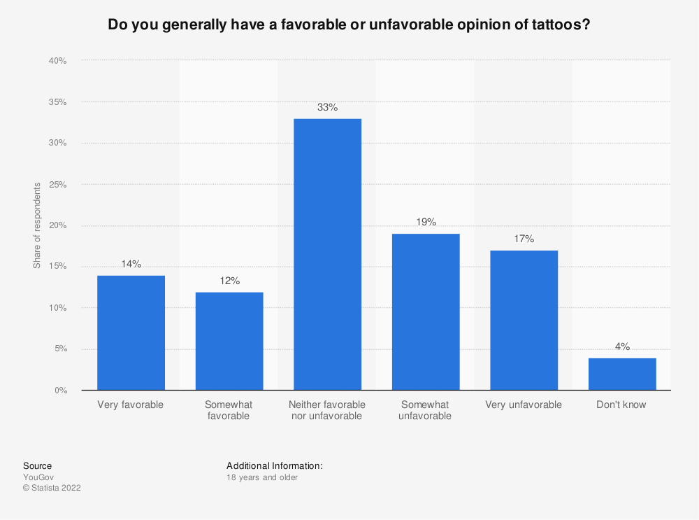 Statistic: Do you generally have a favorable or unfavorable opinion of tattoos? | Statista