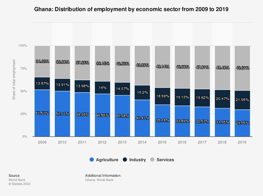 Statistic: Ghana: Distribution of employment by economic sector from 2009 to 2019 | Statista