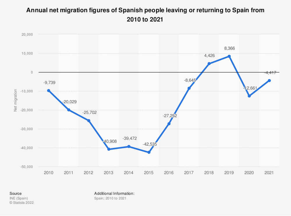 Statistic: Annual net migration figures of Spanish people leaving or returning to Spain from 2010 to 2018 | Statista