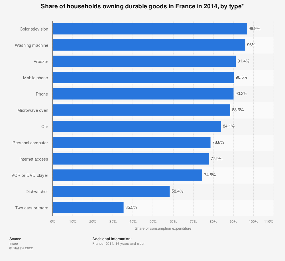 Statistic: Share of households owning durable goods in France in 2014, by type* | Statista