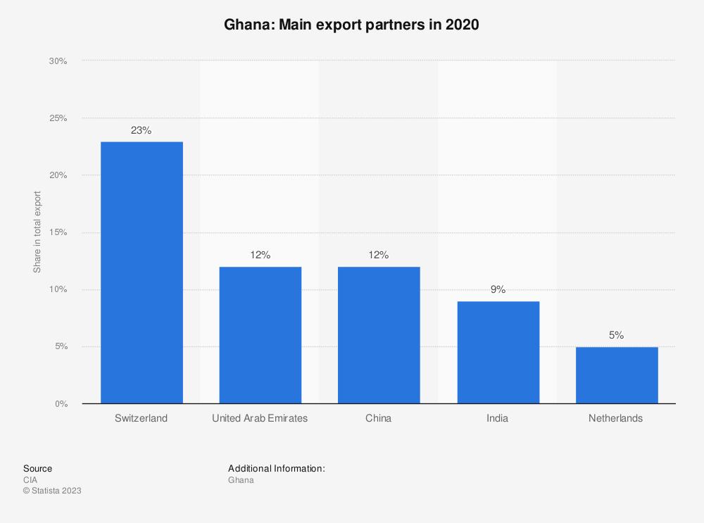 Statistic: Ghana: Main export partners in 2017 | Statista