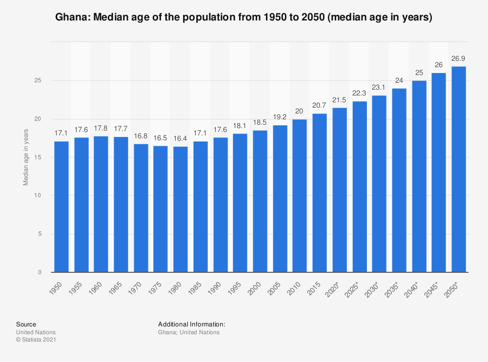 Statistic: Ghana: Median age of the population from 1950 to 2050 (median age in years) | Statista