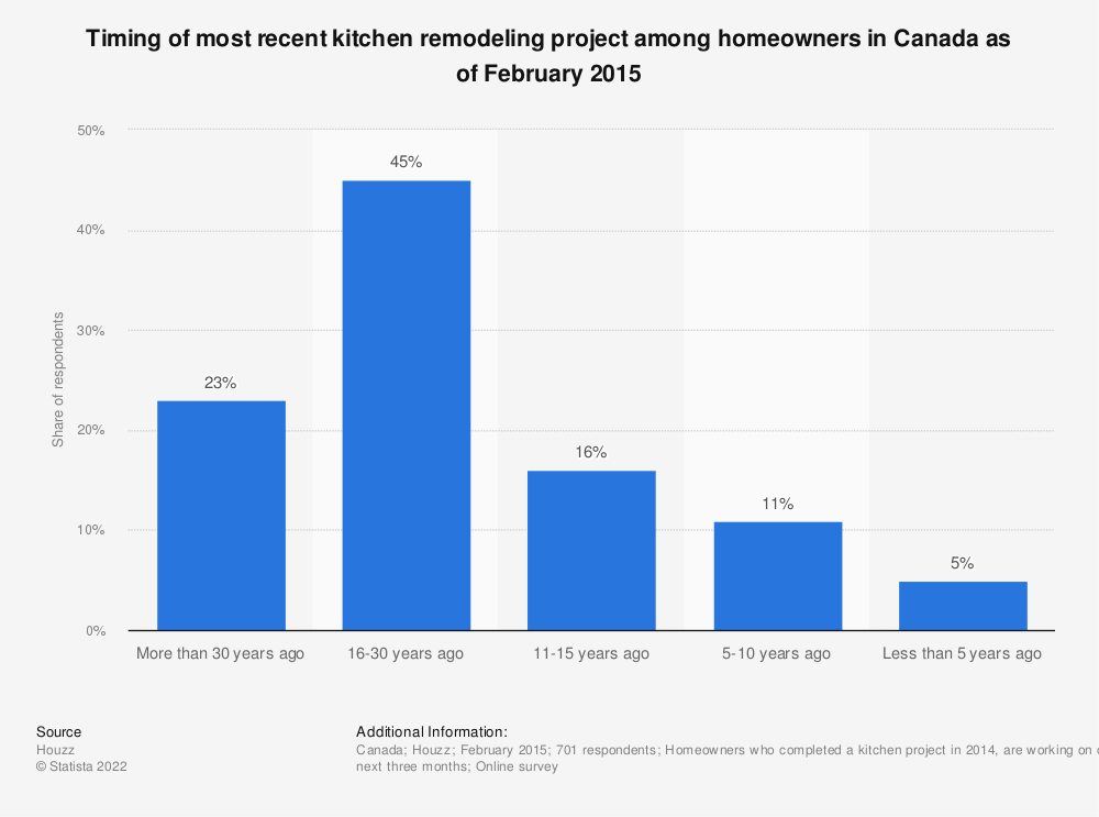 Statistic: Timing of most recent kitchen remodeling project among homeowners in Canada as of February 2015 | Statista