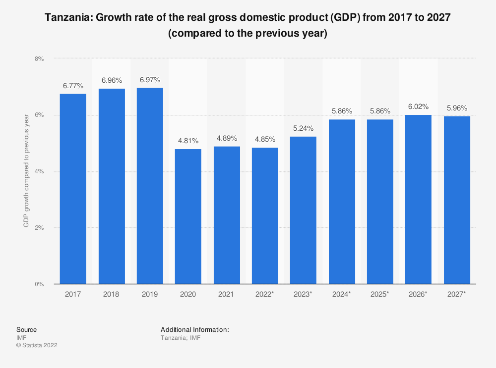 Statistic: Tanzania: Growth rate of the real gross domestic product (GDP) from 2014 to 2024 (compared to the previous year) | Statista