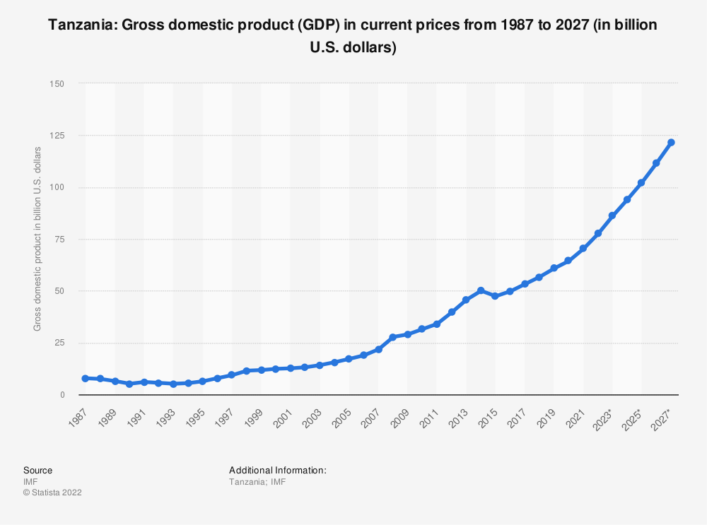 Statistic: Tanzania: Gross domestic product (GDP) in current prices from 1984 to 2021 (in billion international dollars) | Statista