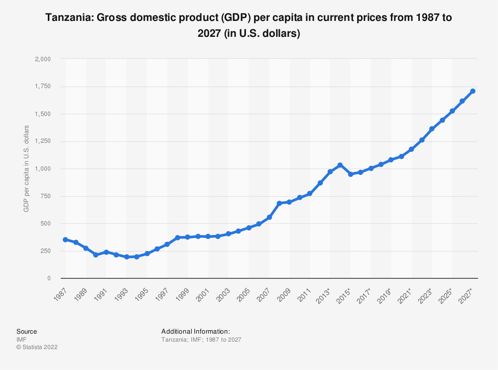 Statistic: Tanzania: Gross domestic product (GDP) per capita in current prices from 1984 to 2024 (in U.S. dollars) | Statista