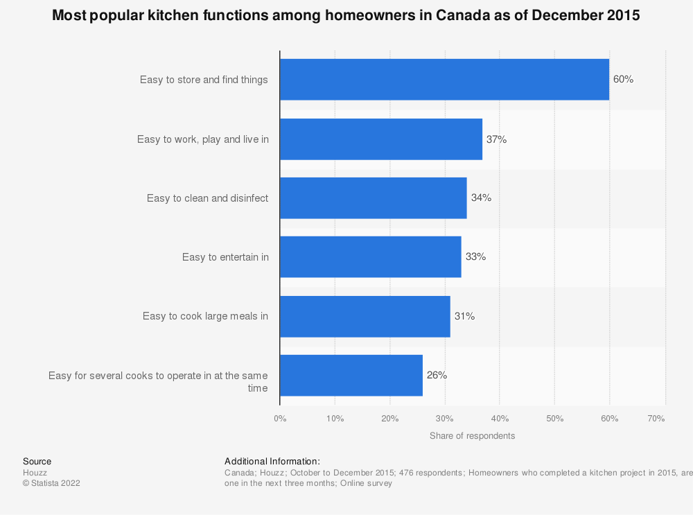 Statistic: Most popular kitchen functions among homeowners in Canada as of December 2015 | Statista