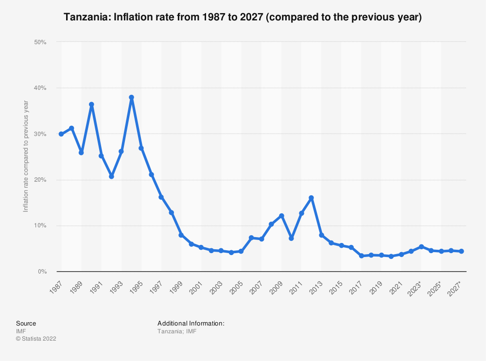 Statistic: Tanzania: Inflation rate from 1985 to 2025 (compared to the previous year) | Statista