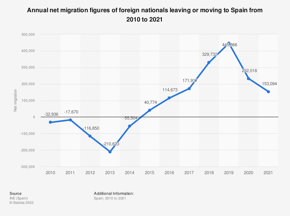 Statistic: Annual net migration figures of foreign nationals leaving or moving to Spain from 2010 to 2019 | Statista