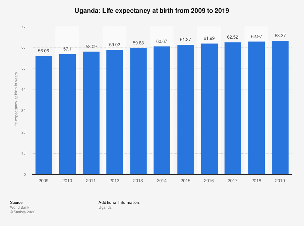 Statistic: Uganda: Life expectancy at birth from 2008 to 2018 | Statista